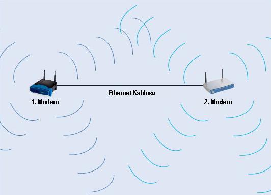 Kablolu İnternet Bağlantısını Kablosuz Hale Getirmek